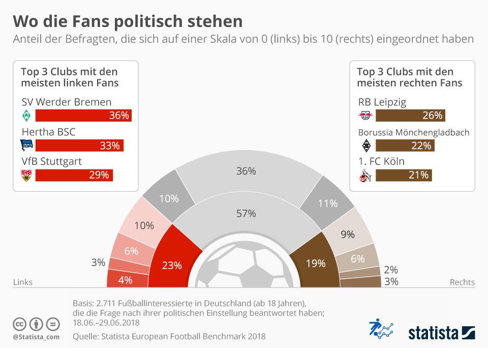 Infografik: Wo die Fans politisch stehen | Statista