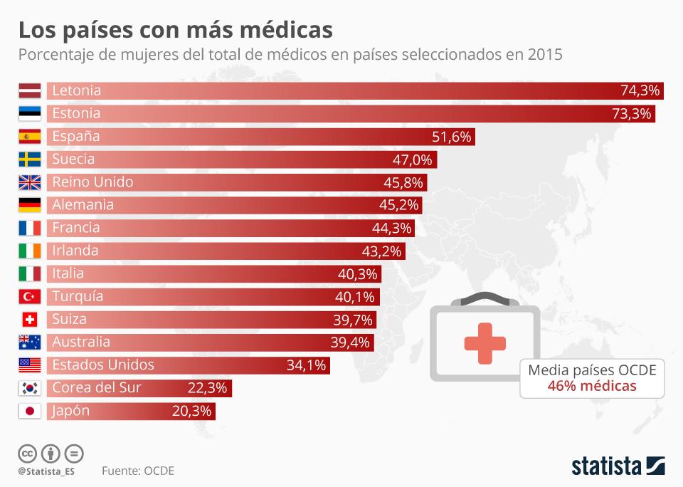 Infografía: Los países con mayor proporción de médicas  | Statista