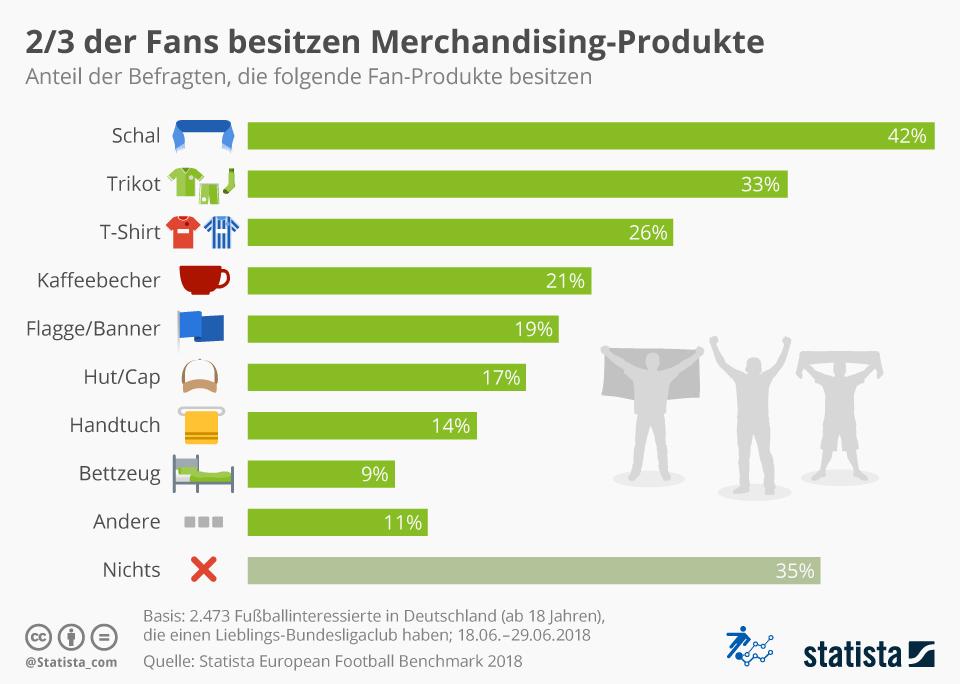 Infografik: 2/3 der Fans besitzen Merchandising-Produkte | Statista