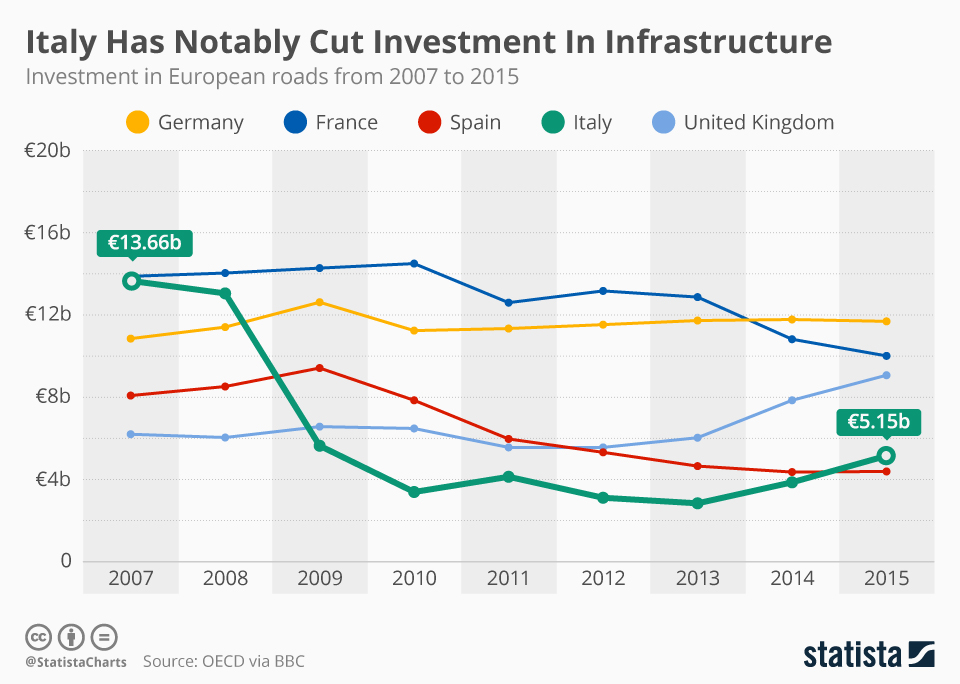 Infographic: Italy Has Notably Cut Investment In Infrastructure  | Statista