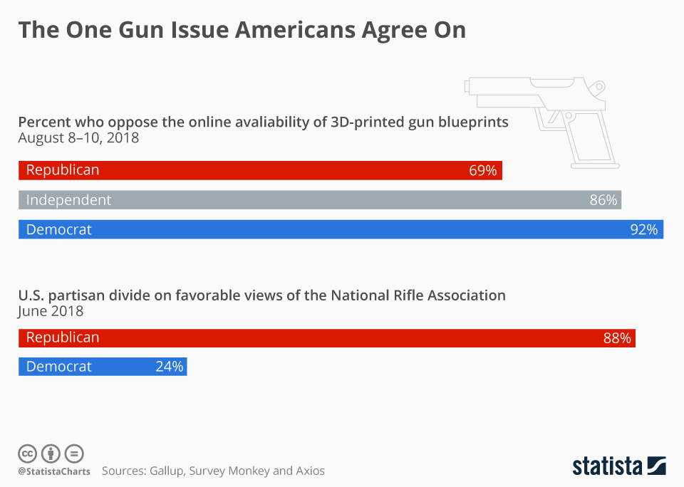 Infographic: The One Gun Issue Americans Agree On | Statista