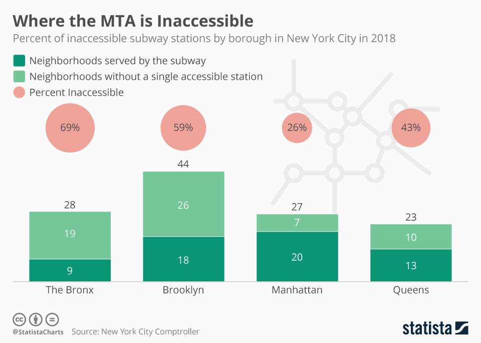 Infographic: Where the MTA is Inaccessible | Statista