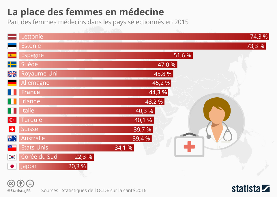 Infographie: La place des femmes en médecine | Statista