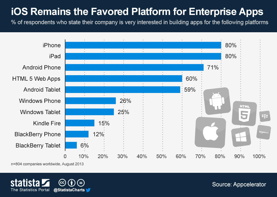 Infographic: iOS Remains the Favored Platform for Enterprise Apps | Statista