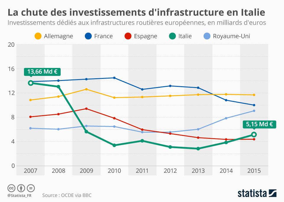 Infographie: La chute des investissements d'infrastructure en Italie | Statista