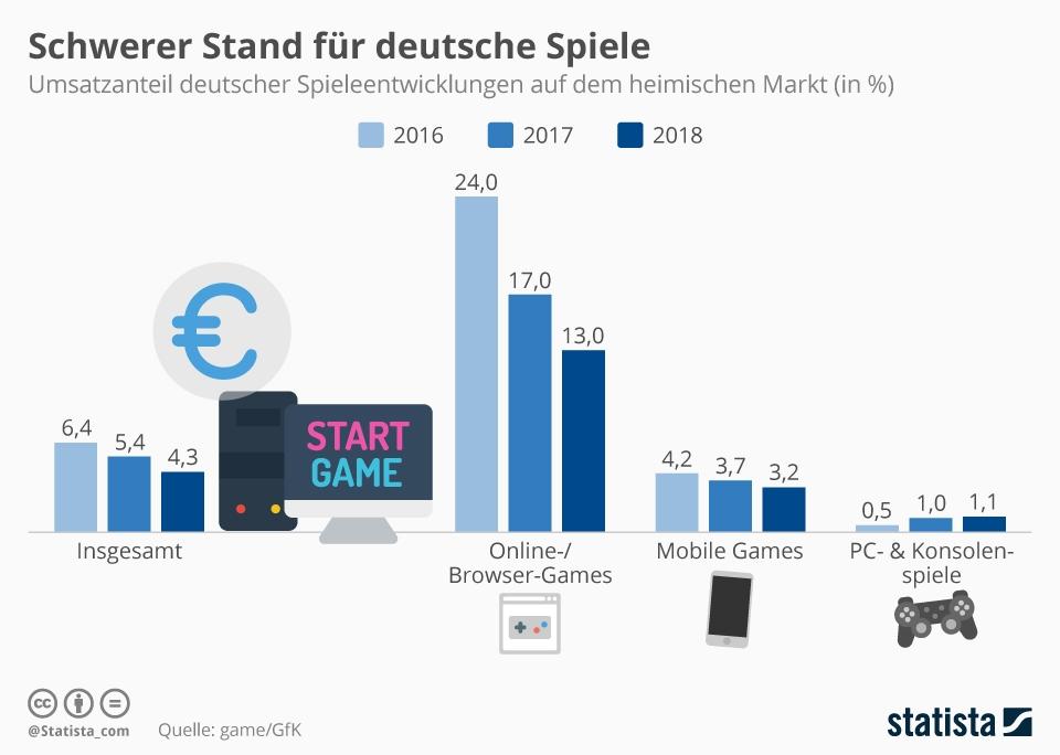 Infografik: Schwerer Stand für deutsche Spiele | Statista