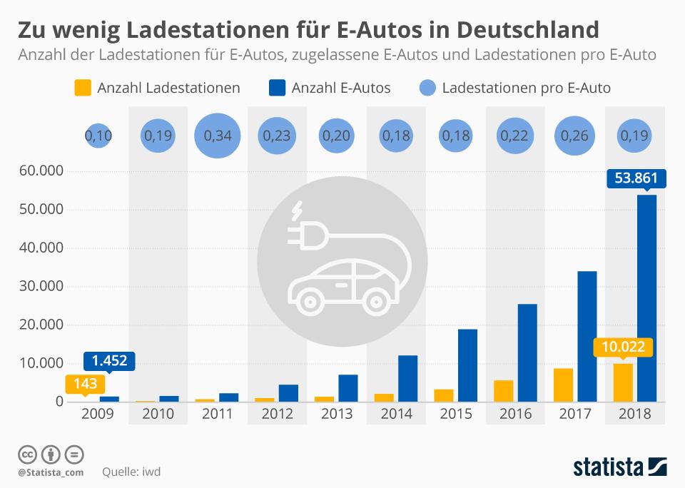 Infografik: Zu wenig Ladestationen für E-Autos in Deutschland | Statista