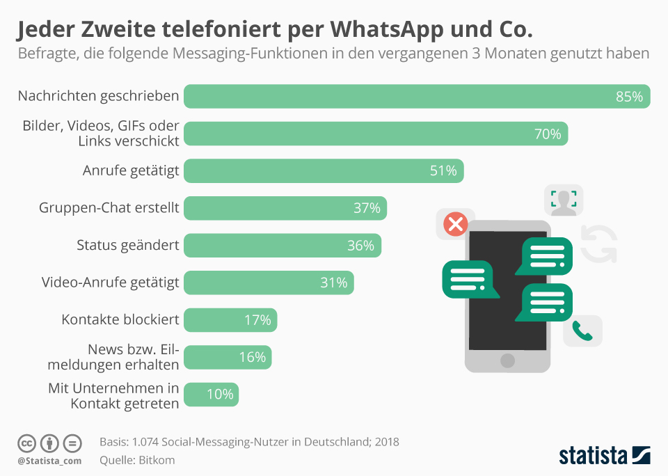 Infografik: Jeder Zweite telefoniert per WhatsApp und Co. | Statista