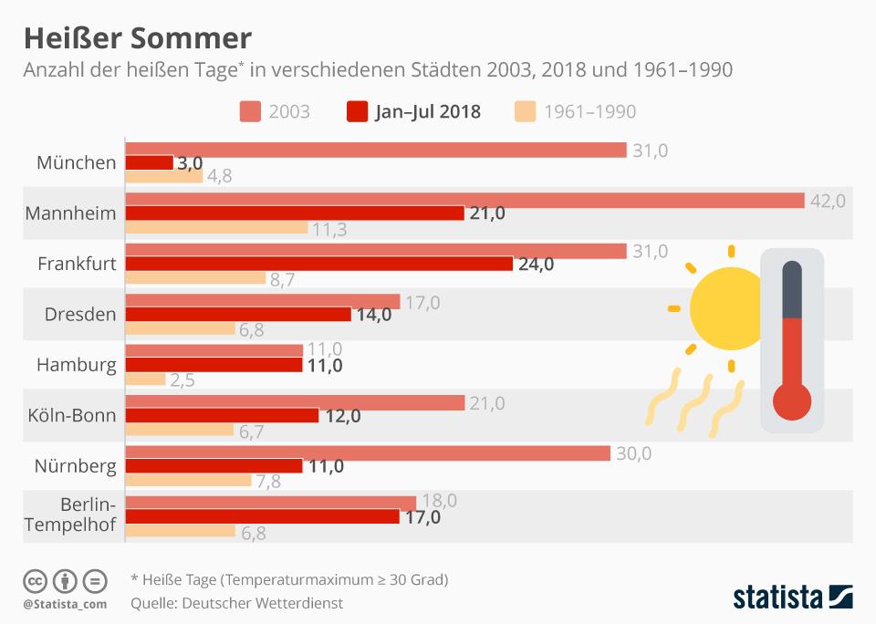 Infografik: Heißer Sommer | Statista