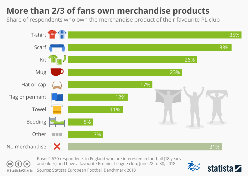 Infographic: More than 2/3 of fans own merchandise products   Statista