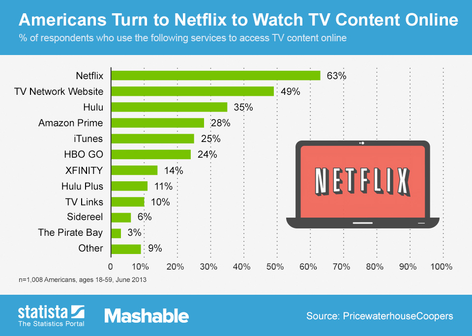 Infographic: Americans Turn to Netflix to Watch TV Content Online   Statista
