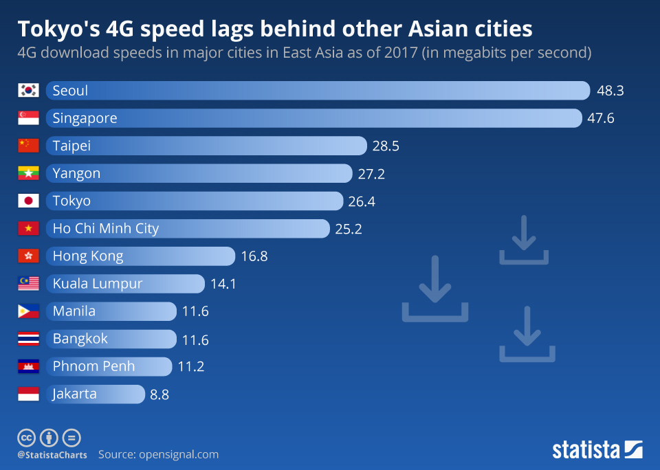 Infographic: Tokyo's 4G speed lags behind other Asian cities   Statista