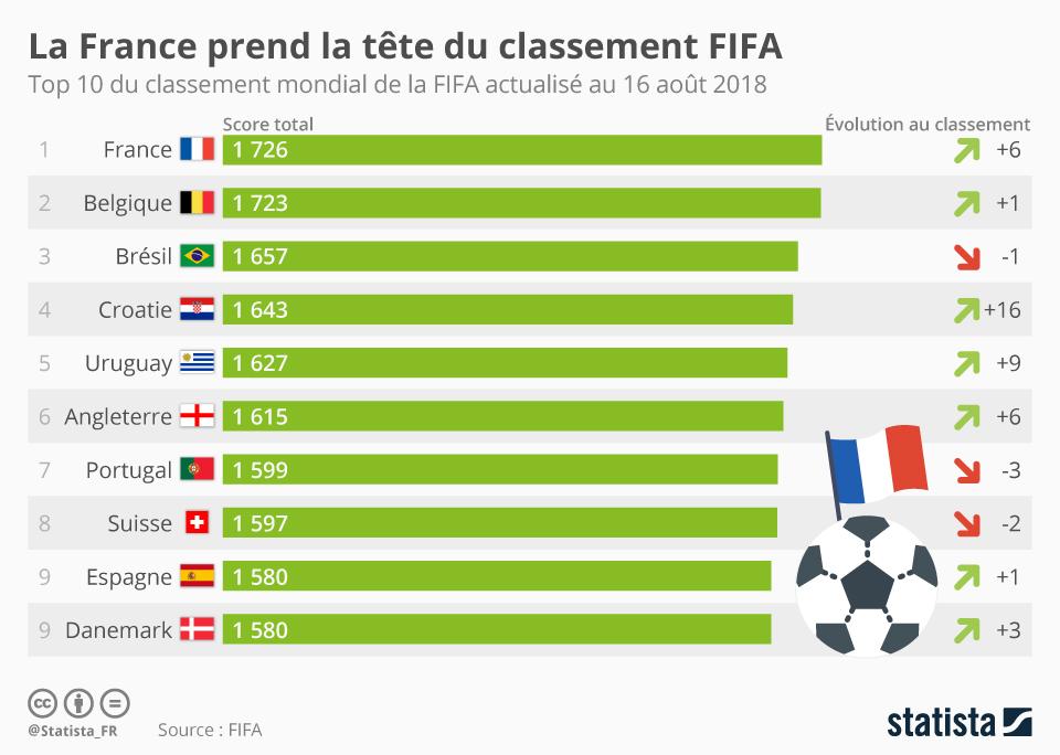 Infographie: La France prend la tête du classement FIFA | Statista