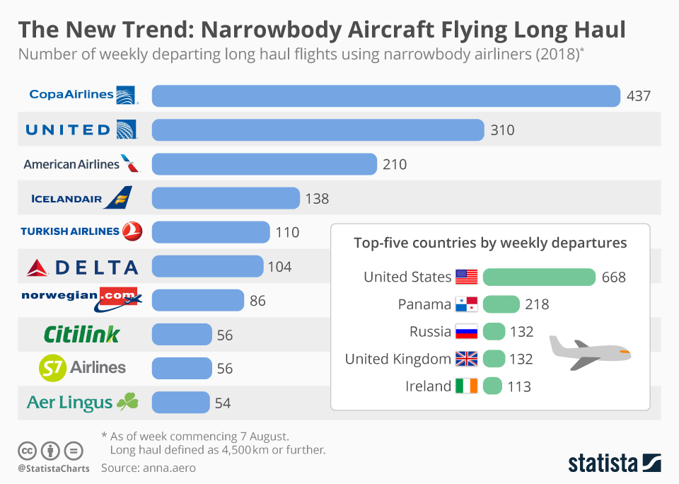 Infographic: The New Trend: Narrowbody Aircraft Flying Long Haul  | Statista