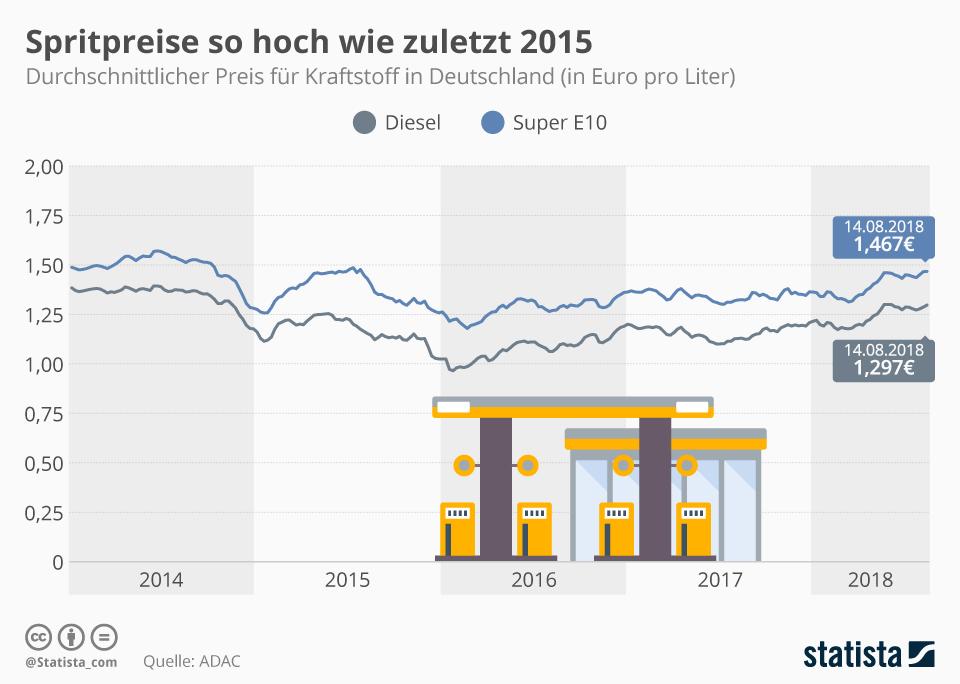 Infografik: Spritpreise so hoch wie zuletzt 2015 | Statista