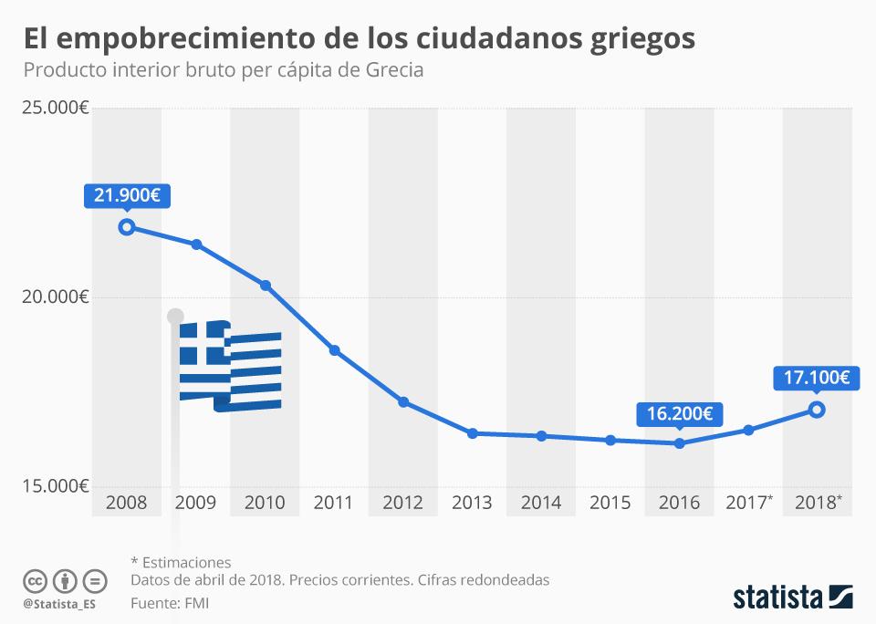 Infografía: Los ciudadanos griegos, más pobres que en 2008 | Statista