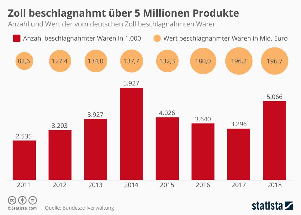 Infografik: Zoll beschlagnahmt 2018 über 5 Millionen Produkte | Statista