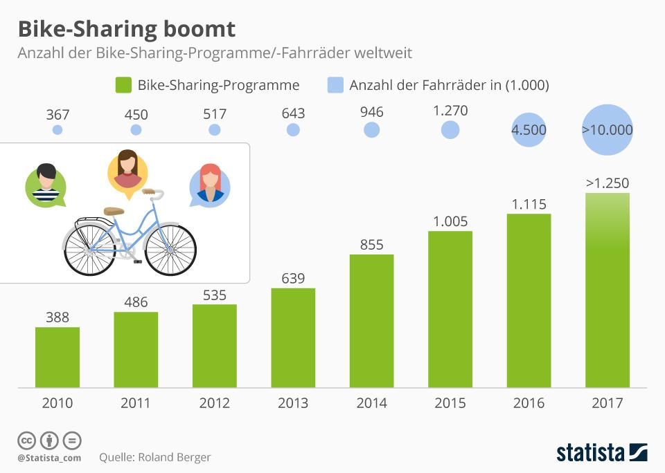 Infografik: Bike-Sharing boomt   Statista