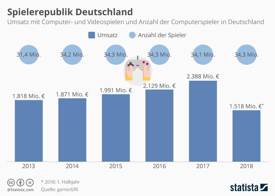 Infografik: Spielerepublik Deutschland | Statista