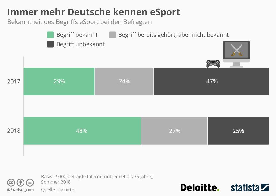 Infografik: Immer mehr Deutsche kennen eSport | Statista