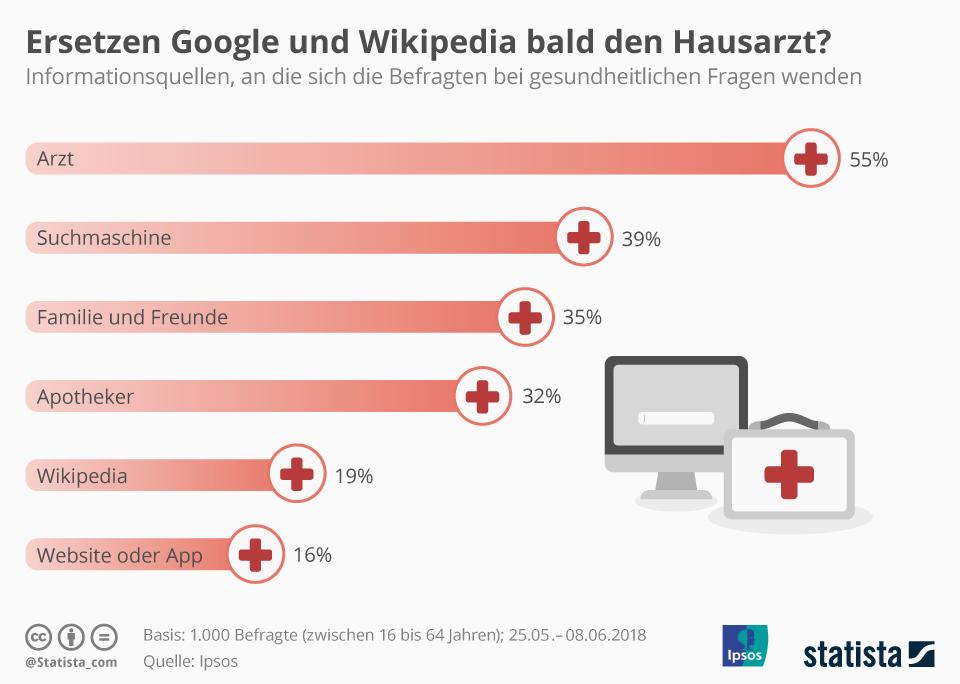 Infografik: Ersetzen Google und Wikipedia bald den Hausarzt? | Statista