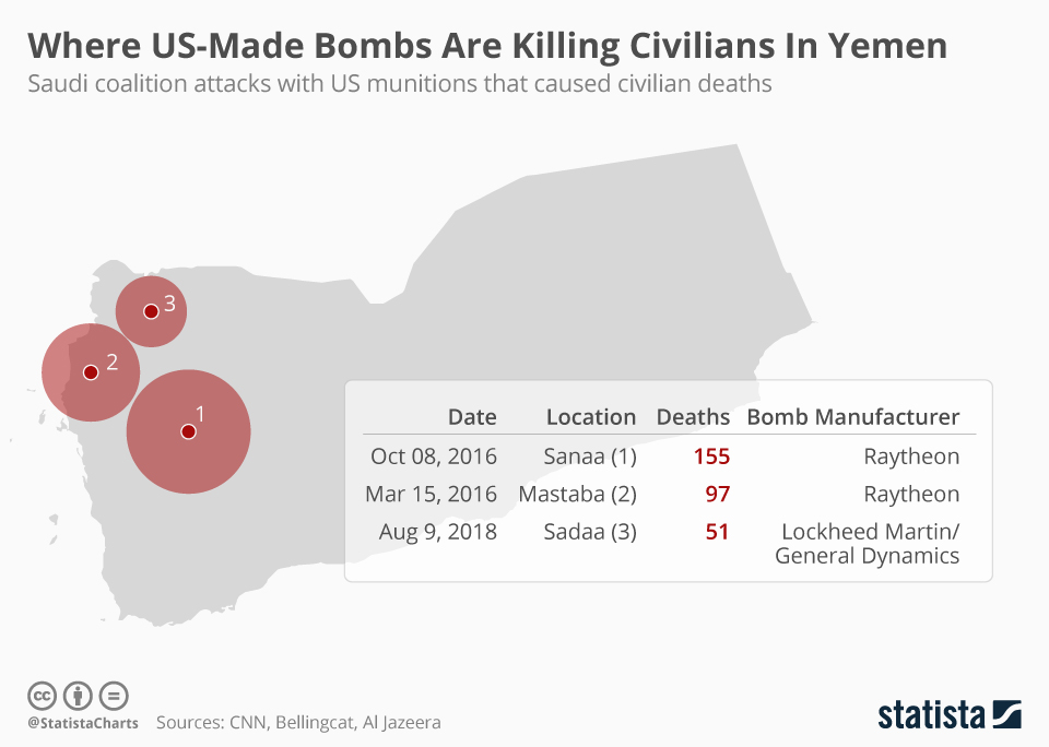 Infographic: Where US-Made Bombs Are Killing Civilians In Yemen | Statista