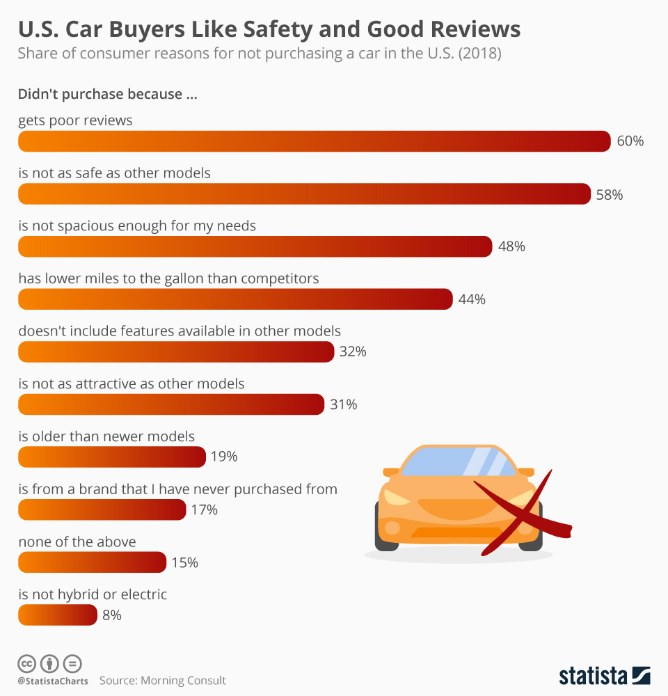 Infographic: U.S. Car Buyers Like Safety and Good Reviews | Statista