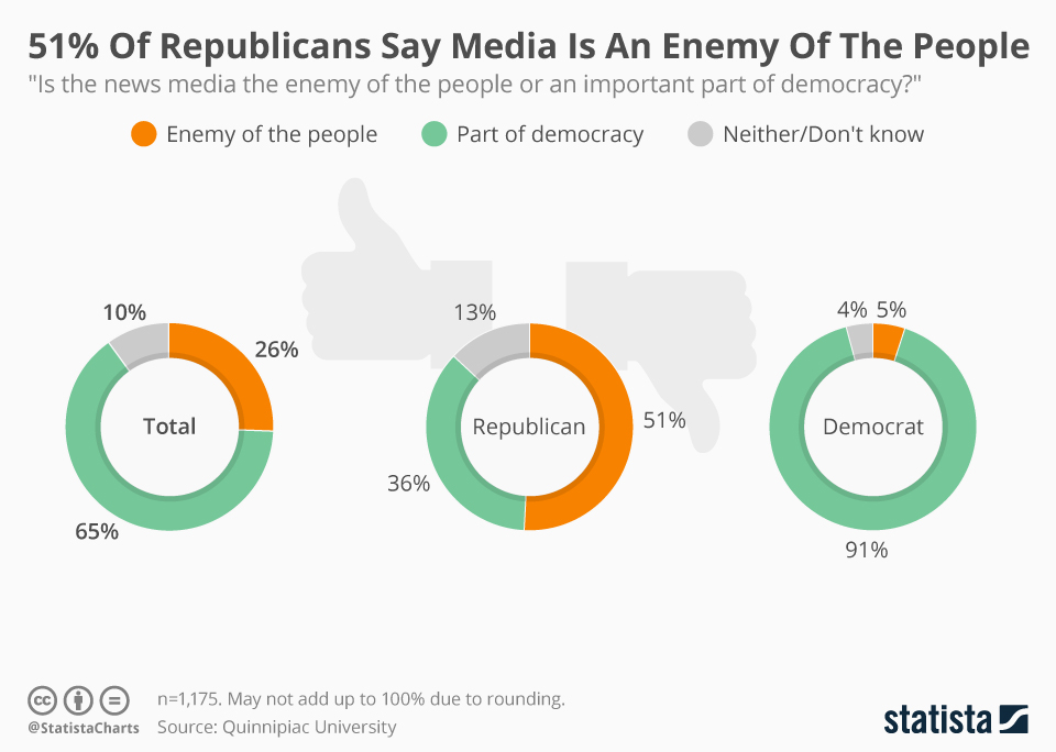Infographic: 51% Of Republicans Say Media Is An Enemy Of The People | Statista