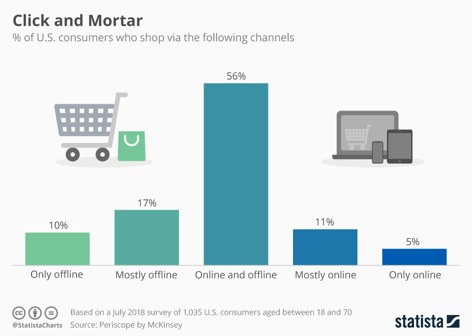 Infographic: Click and Mortar | Statista