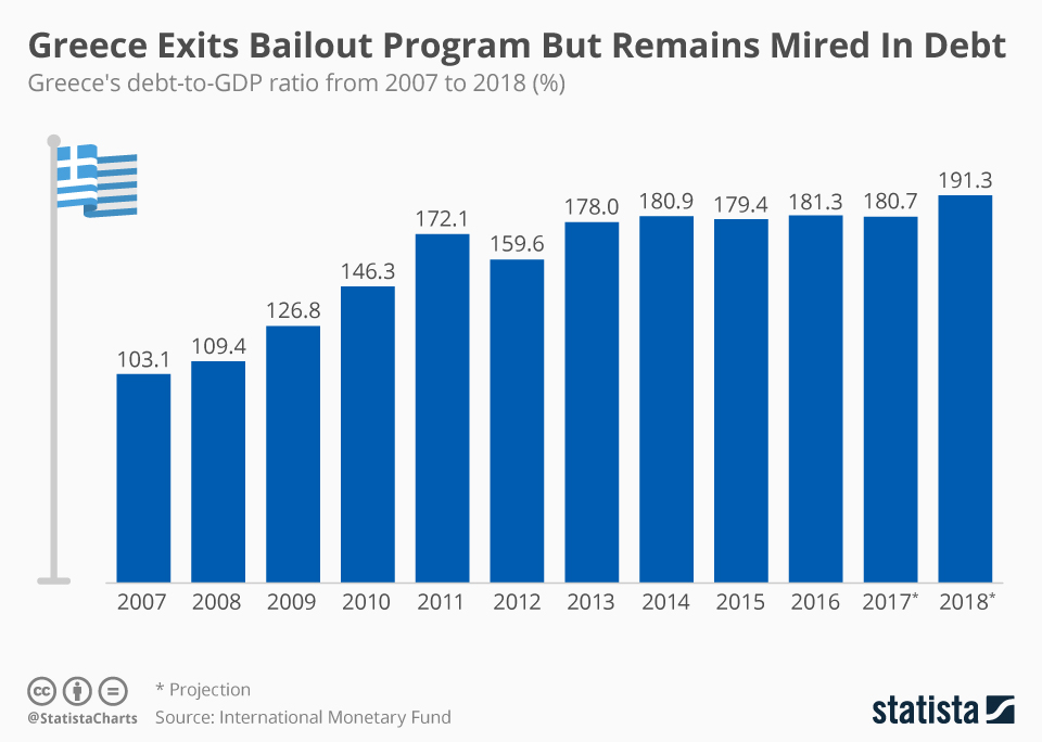Infographic: Greece Exits Bailout Program But Remains Mired In Debt  | Statista