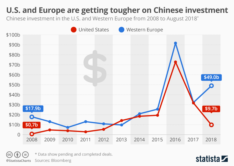 Infographic: U.S. and Europe are getting tougher on Chinese investment    Statista