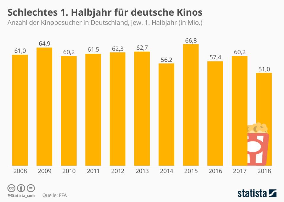 Infografik: Schlechtes 1. Halbjahr für deutsche Kinos   Statista