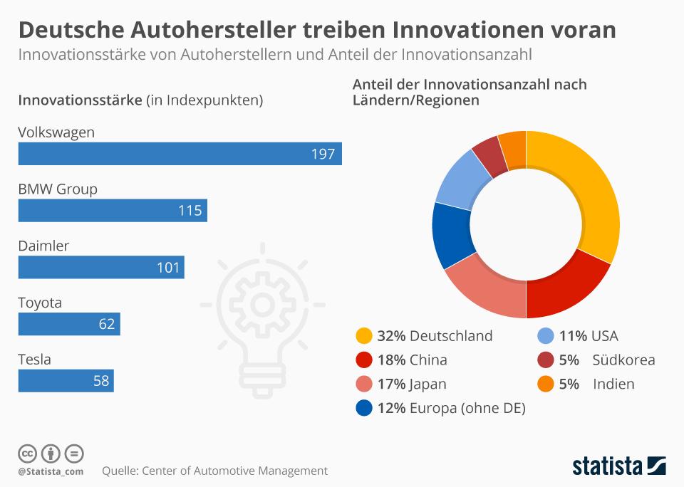 Infografik: Deutsche Autohersteller sind Innovationstreiber | Statista