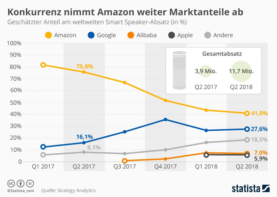 Infografik: Konkurrenz nimmt Amazon weiter Marktanteile ab | Statista