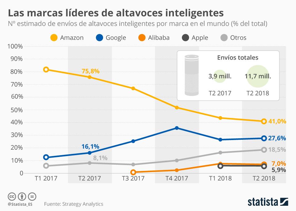 Infografía: El mercado de altavoces inteligentes se pone interesante | Statista