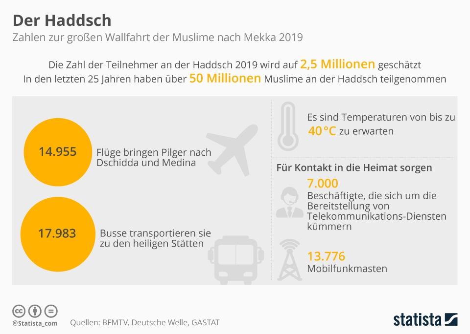 Infografik: Der Haddsch | Statista