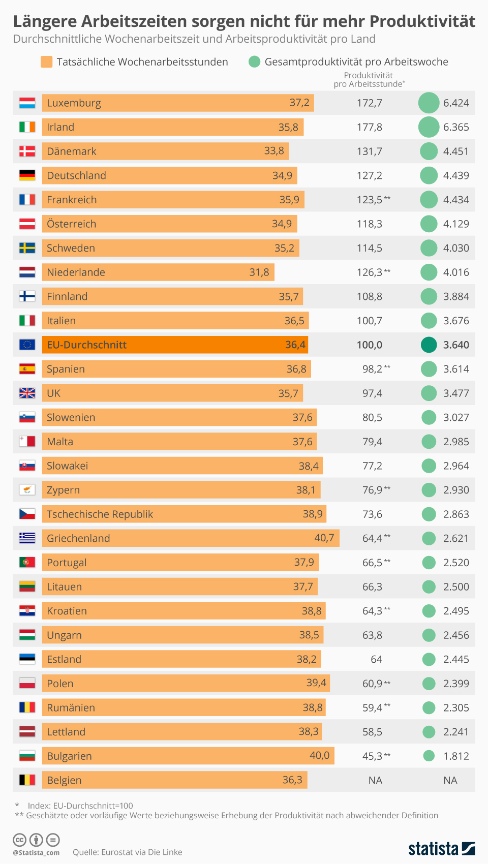 Infografik: Längere Arbeitszeiten sorgen nicht für höhere Produktivität | Statista