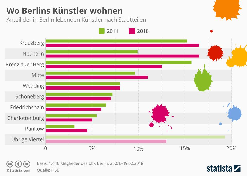 Infografik: Wo Berlins Künstler leben | Statista