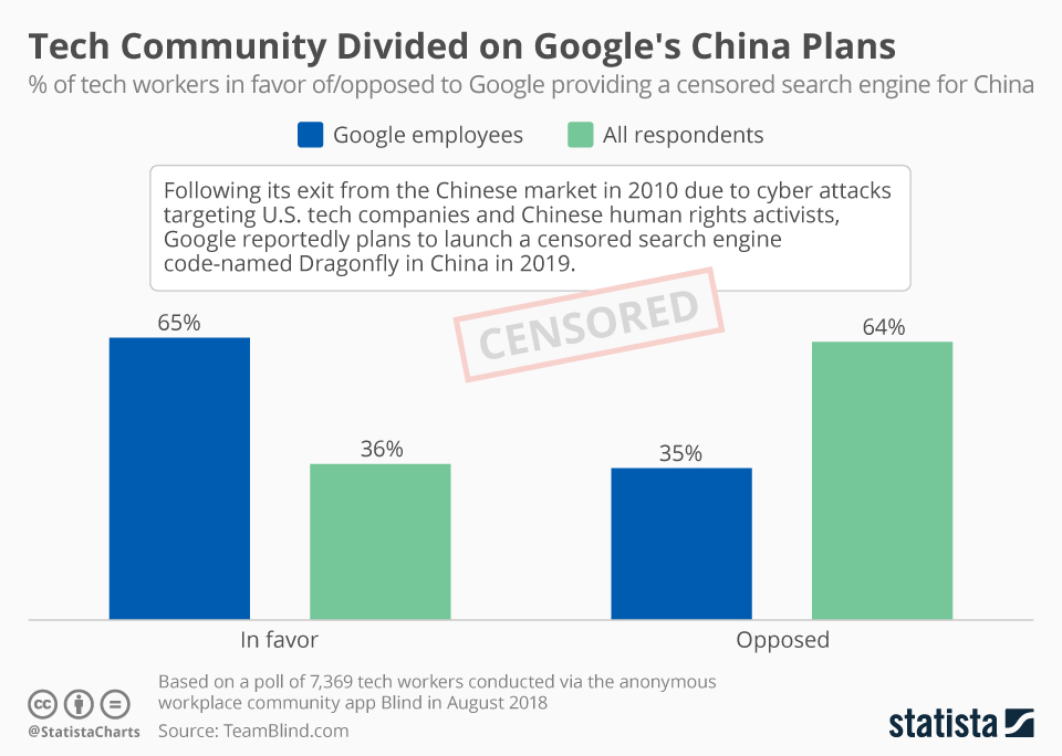 Infographic: Tech Community Divided on Google's China Plans   Statista