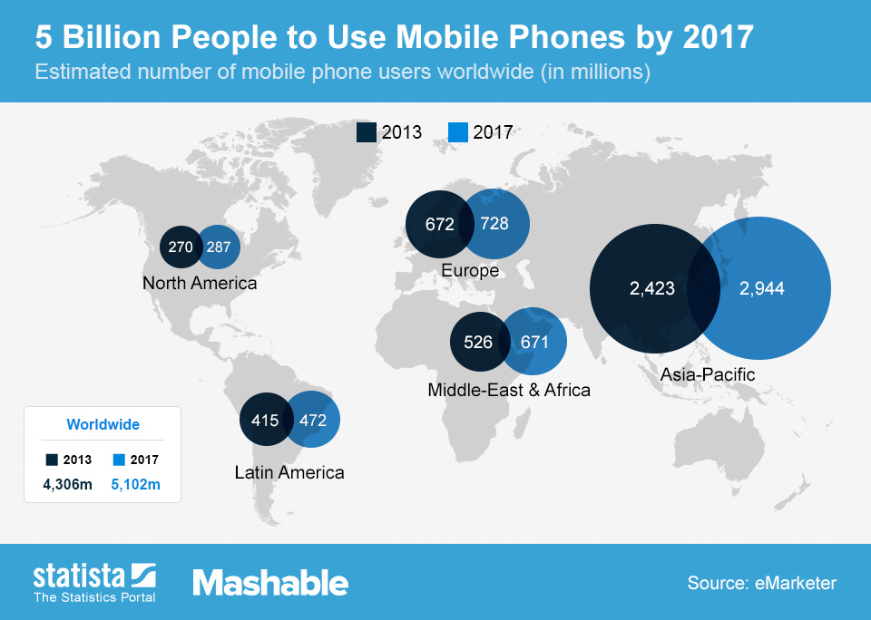 Infographic: 5 Billion People to Use Mobile Phones by 2017 | Statista