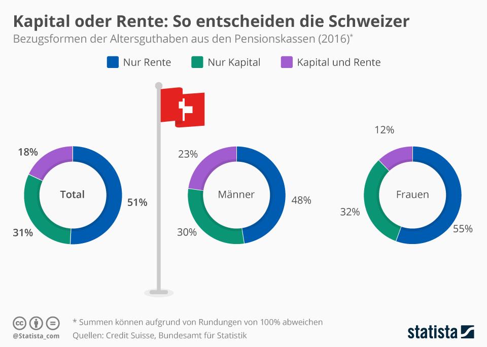 Infografik: Kapital oder Rente: So entscheiden die Schweizer | Statista