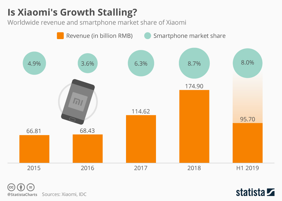 Infographic: Is Xiaomi's Growth Stalling? | Statista