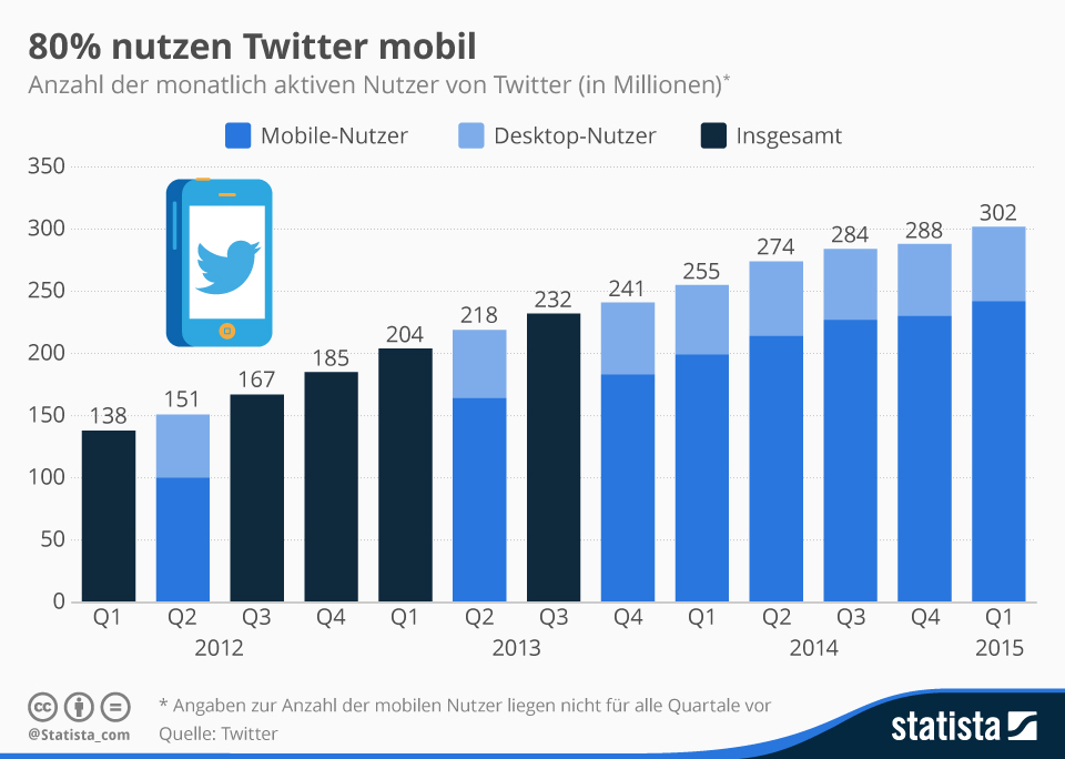 Infografik: 80% nutzen Twitter mobil | Statista