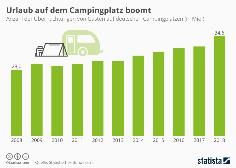 Infografik: Urlaub auf dem Campingplatz boomt | Statista