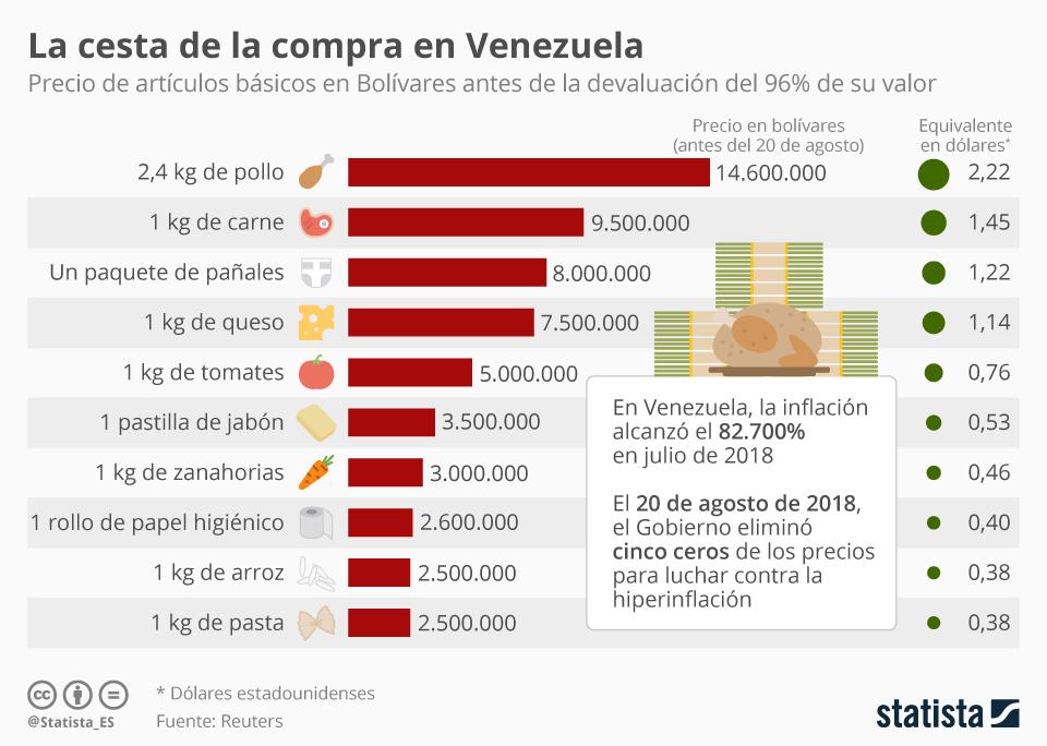 Infografía: Lo que costaba hacer la compra en Venezuela antes de eliminar cinco ceros del Bolívar | Statista