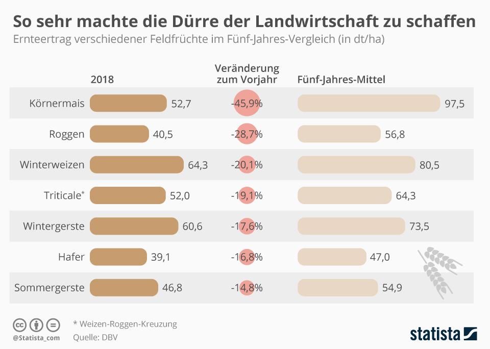 Infografik: So sehr machte die Dürre der Landwirtschaft zu schaffen | Statista