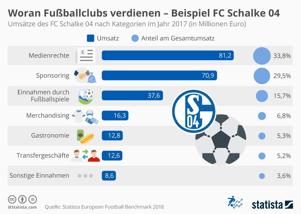 Infografik: Woran Fußballclubs verdienen - Beispiel FC Schalke 04 | Statista