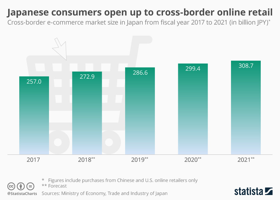Infographic: Japanese consumers open up to cross-border online retail | Statista