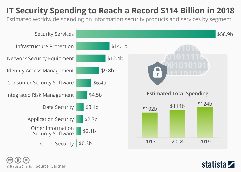 Infographic: Information Security Spending to Reach a Record $114 Billion in 2018 | Statista