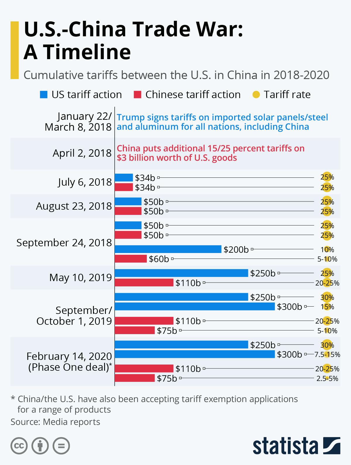 Infographic: U.S.-Chinese Trade War Keeps on Escalating   Statista